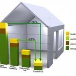 Kosten van energie van een passiefhuis ten opzicht van andere woningen.